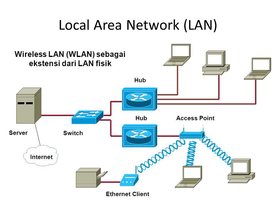 Local Area Network (LAN) Hub Server Switch Internet Access PointHub Wireless LAN (WLAN) sebagai ekstensi dari LAN fisik Ethernet Client