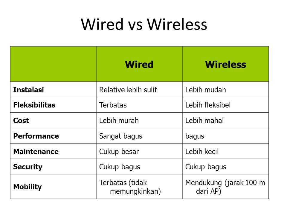 Wired vs Wireless WiredWireless InstalasiRelative lebih sulitLebih mudah FleksibilitasTerbatasLebih fleksibel CostLebih murahLebih mahal PerformanceSa
