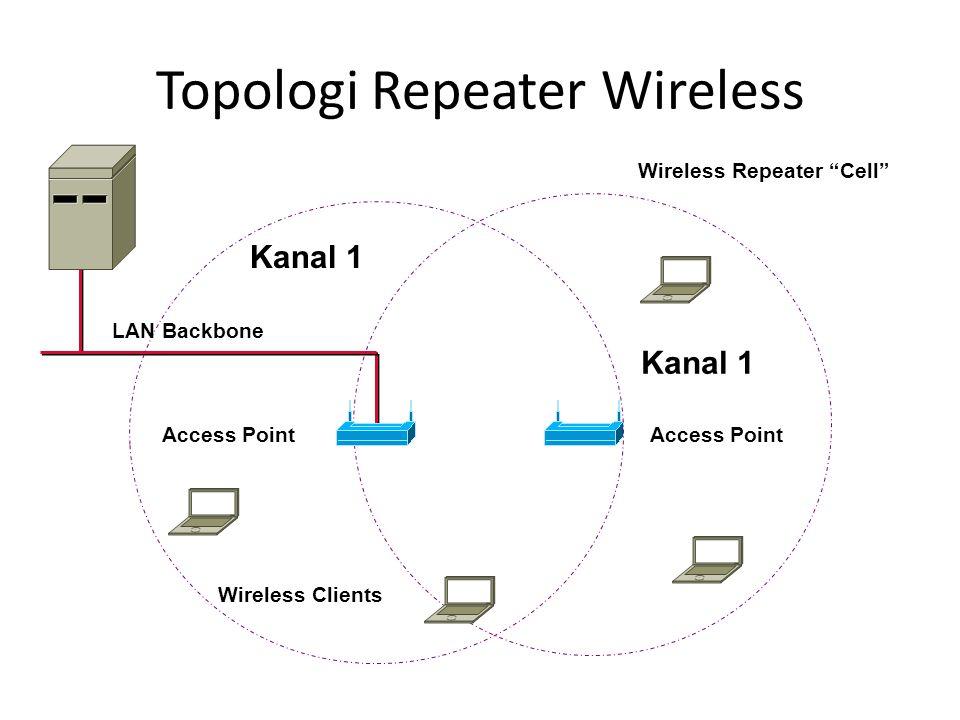 "Topologi Repeater Wireless Kanal 1 Access Point Wireless Clients Kanal 1 Access Point Wireless Repeater ""Cell"" LAN Backbone"