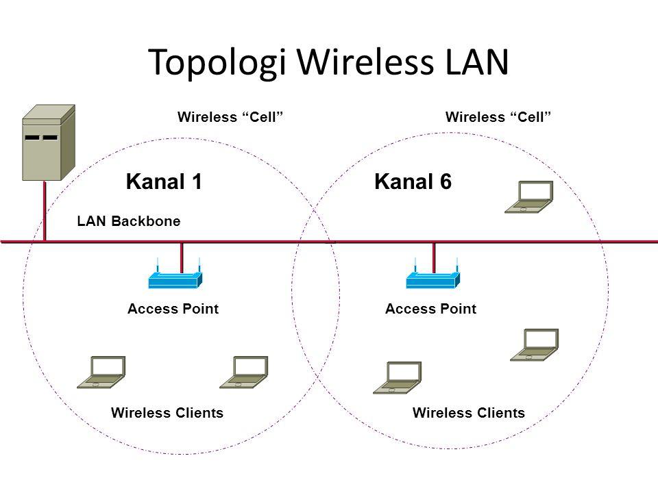 "Topologi Wireless LAN Access Point Wireless ""Cell"" Kanal 6 Wireless Clients LAN Backbone Kanal 1 Access Point Wireless ""Cell"" Wireless Clients"