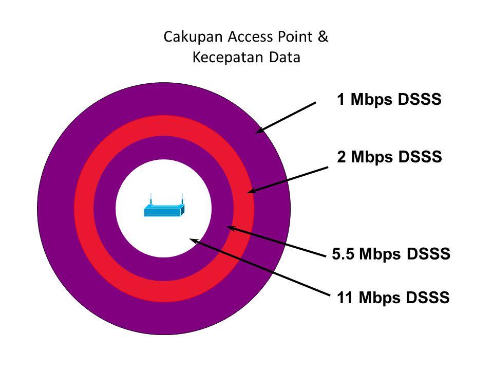 1 Mbps DSSS 2 Mbps DSSS 5.5 Mbps DSSS 11 Mbps DSSS Cakupan Access Point & Kecepatan Data