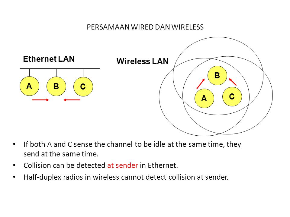PERSAMAAN WIRED DAN WIRELESS If both A and C sense the channel to be idle at the same time, they send at the same time. Collision can be detected at s