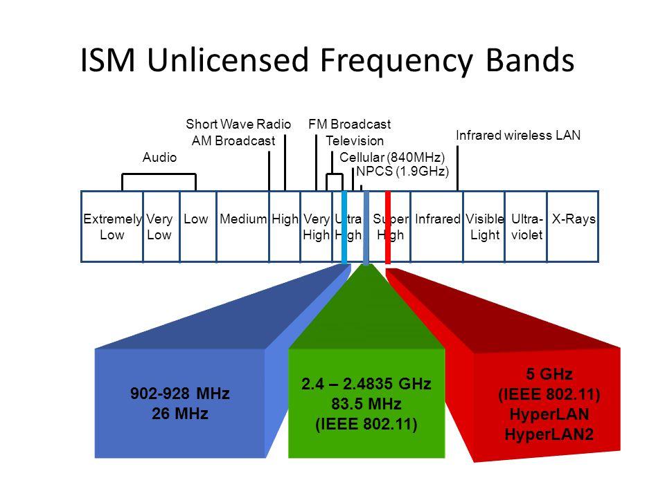 Generik IEEE 802.11 StandardsBand (GHz)Raw Throughput 802.112.42Mbps (Legacy) 802.11a554Mbps 802.11b2.411Mbps 802.11g2.454Mbps 802.11n??100 Mbps