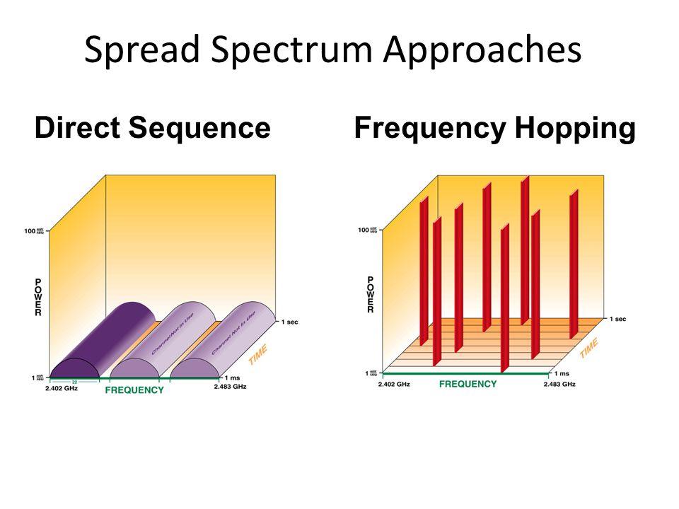SEJARAH : 802.11 Legacy 1997: Standard Awal – Nama Standard : IEEE 802.11-1997 – Updated: IEEE 802.11-1999 – Starting Point untuk Standard-based WLAN Untuk 2 Mbps: Direct sequence Spread Spectrum (DSSS) modulation Untuk 1-2 Mbps Frequency Hopping Spread Spectrum (FHSS) Keduanya menggunakan ISM band 2.4 GHz