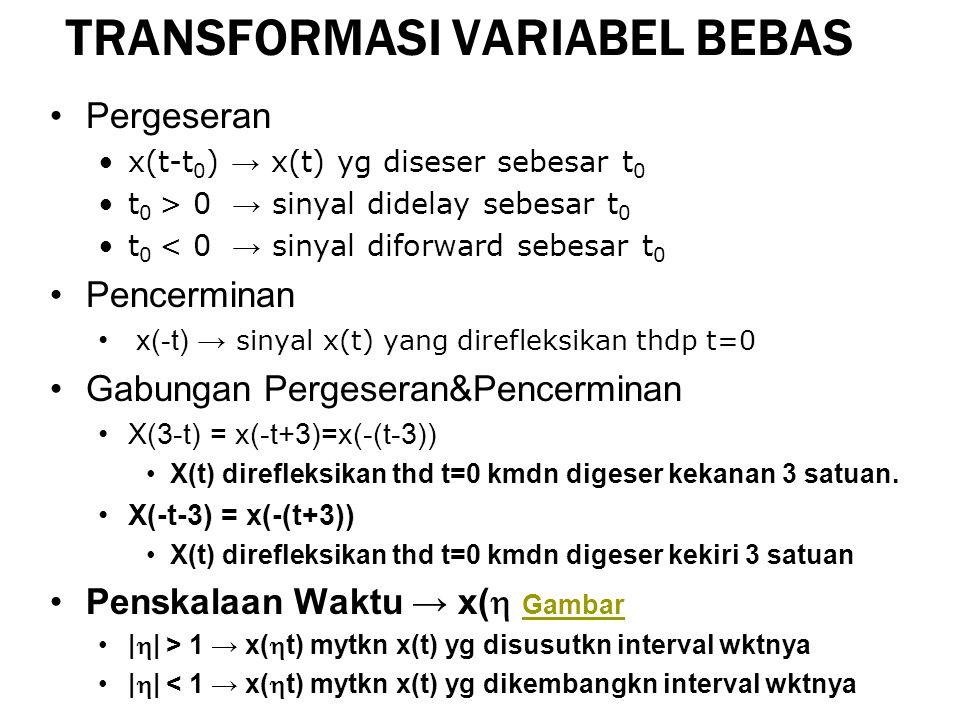TRANSFORMASI VARIABEL BEBAS Pergeseran x(t-t 0 ) → x(t) yg diseser sebesar t 0 t 0 > 0 → sinyal didelay sebesar t 0 t 0 < 0 → sinyal diforward sebesar t 0 Pencerminan x(-t) → sinyal x(t) yang direfleksikan thdp t=0 Gabungan Pergeseran&Pencerminan X(3-t) = x(-t+3)=x(-(t-3)) X(t) direfleksikan thd t=0 kmdn digeser kekanan 3 satuan.