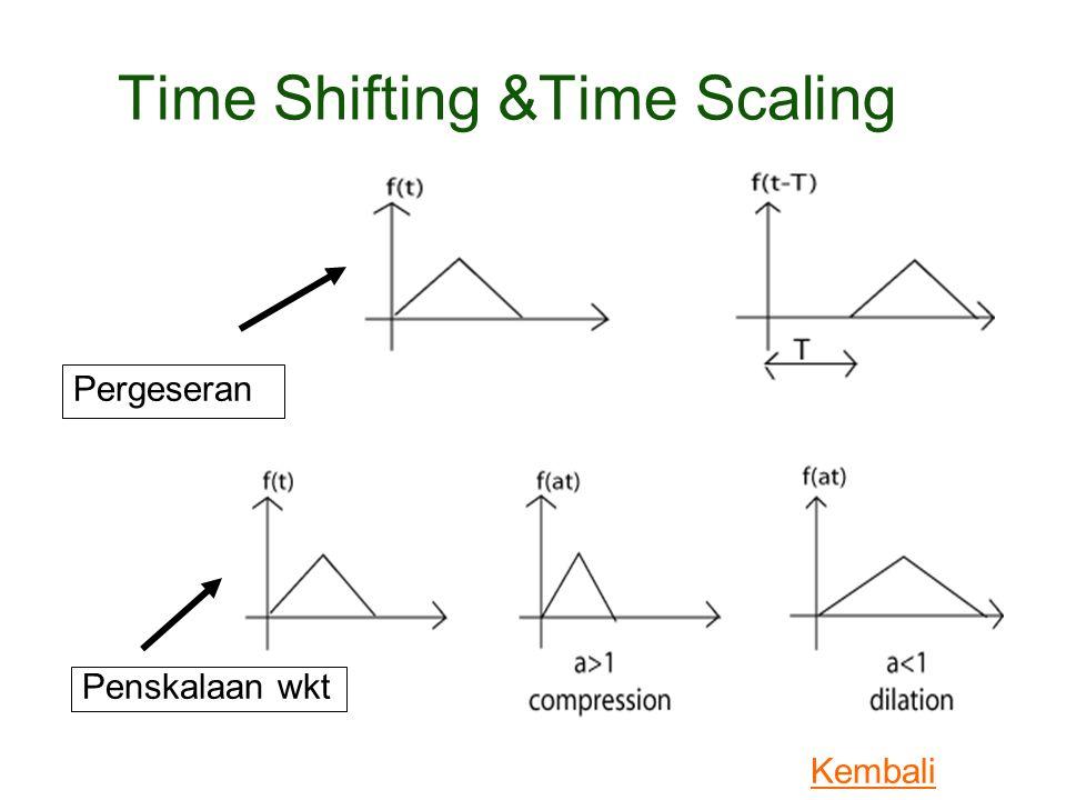 Time Shifting &Time Scaling Pergeseran Penskalaan wkt Kembali