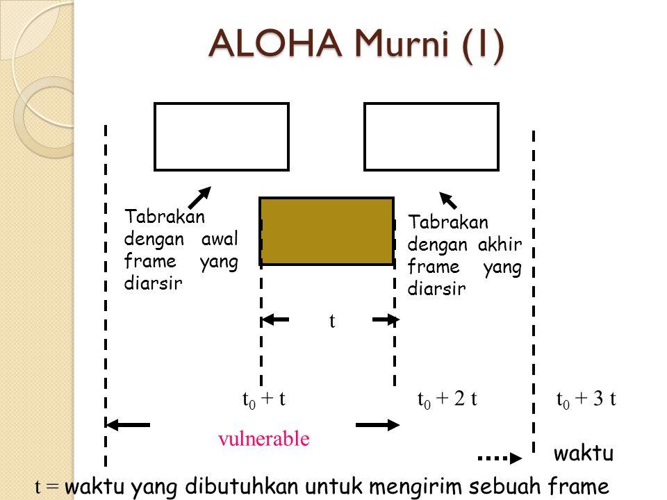 ALOHA Berslot Meningkatkan kapasitas sistem ALOHA Membagi waktu kedalam interval- interval diskrit, yang masing-masing intervalnya berkaitan dengan sebuah frame Komputer tidak diijinkan untuk mengirimkan sesuatu setiap saat tombol ENTER diketikkan.