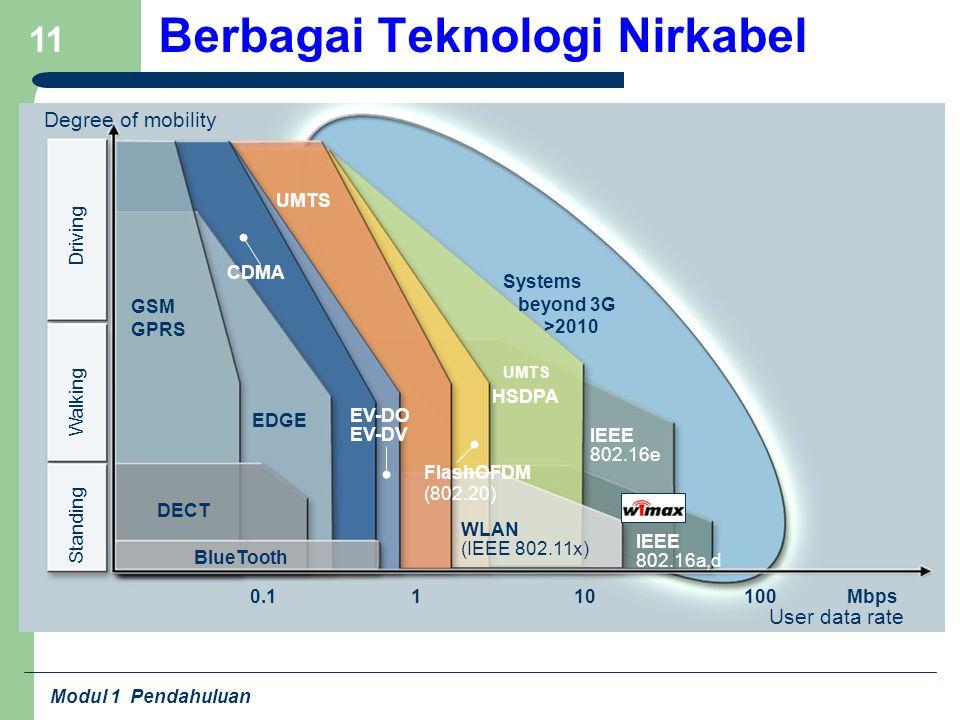 Modul 1 Pendahuluan 11 Berbagai Teknologi Nirkabel Degree of mobility Standing Walking Driving User data rate 10Mbps IEEE 802.16a,d 1100 HSDPA IEEE 80