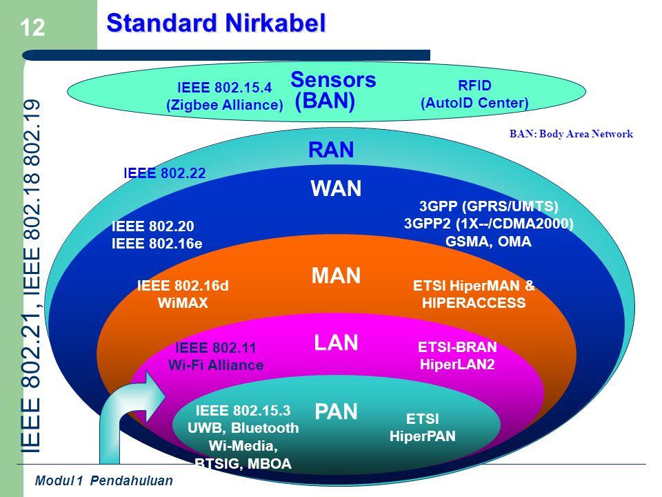 Modul 1 Pendahuluan 12 Standard Nirkabel IEEE 802.15.3 UWB, Bluetooth Wi-Media, BTSIG, MBOA WAN MAN LAN PAN ETSI HiperPAN IEEE 802.11 Wi-Fi Alliance E