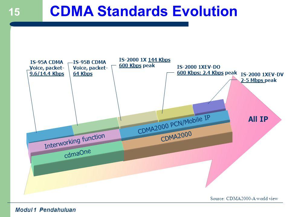 Modul 1 Pendahuluan 15 CDMA Standards Evolution CDMA2000 PCN/Mobile IP Interworking function CDMA2000 cdmaOne All IP IS-95A CDMA Voice, packet- 9.6/14