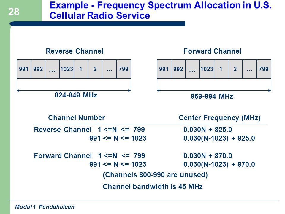 Modul 1 Pendahuluan 28 Example - Frequency Spectrum Allocation in U.S. Cellular Radio Service 991992 … 102312…799991992 … 102312…799 824-849 MHz 869-8