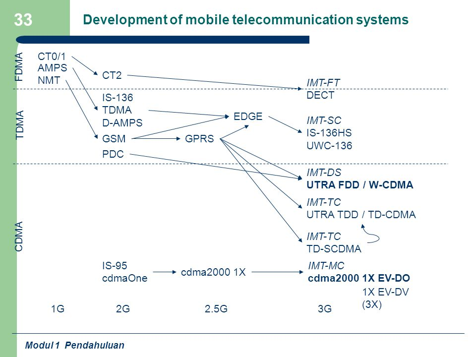 Modul 1 Pendahuluan 33 Development of mobile telecommunication systems 1G 2G3G 2.5G IS-95 cdmaOne IS-136 TDMA D-AMPS GSM PDC GPRS IMT-DS UTRA FDD / W-CDMA EDGE IMT-TC UTRA TDD / TD-CDMA cdma2000 1X 1X EV-DV (3X) AMPS NMT IMT-SC IS-136HS UWC-136 IMT-TC TD-SCDMA CT0/1 CT2 IMT-FT DECT CDMA TDMA FDMA IMT-MC cdma2000 1X EV-DO