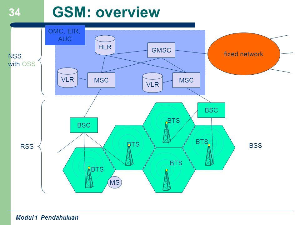 Modul 1 Pendahuluan 34 GSM: overview fixed network BSC MSC GMSC OMC, EIR, AUC VLR HLR NSS with OSS RSS VLR BTS BSS MS