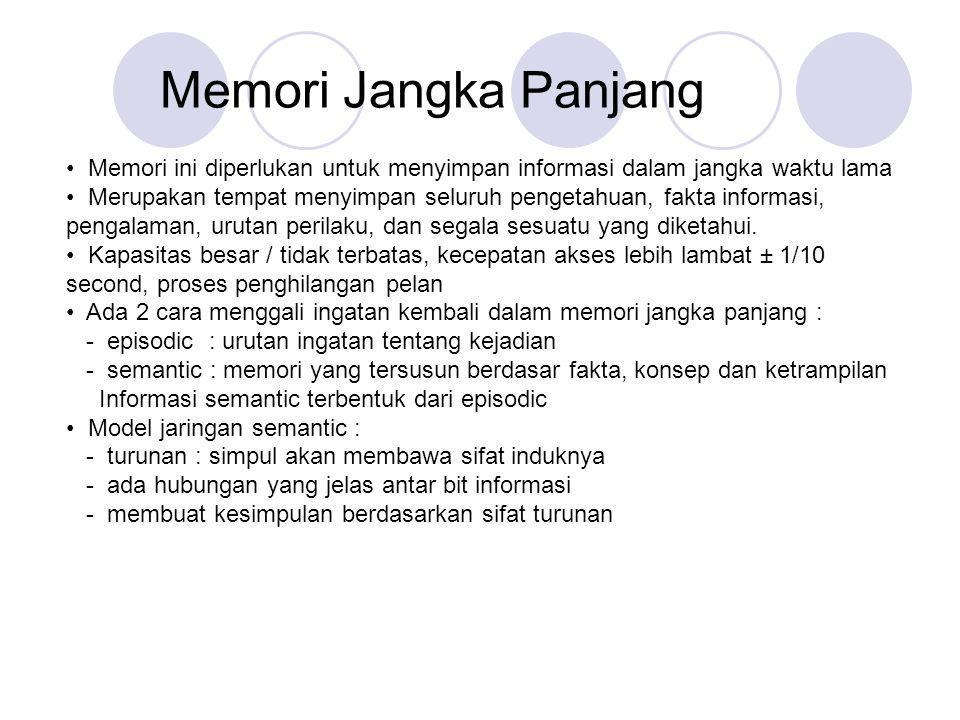 Memori Jangka Panjang Memori ini diperlukan untuk menyimpan informasi dalam jangka waktu lama Merupakan tempat menyimpan seluruh pengetahuan, fakta in