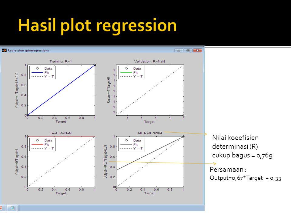 Nilai koeefisien determinasi (R) cukup bagus = 0,769 Persamaan : Output=0,67*Target + 0,33