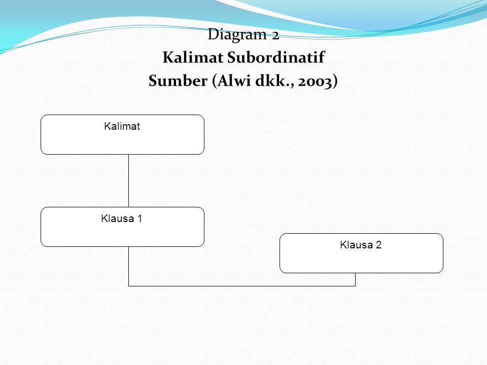 Diagram 2 Kalimat Subordinatif Sumber (Alwi dkk., 2003) Kalimat Klausa 1 Klausa 2