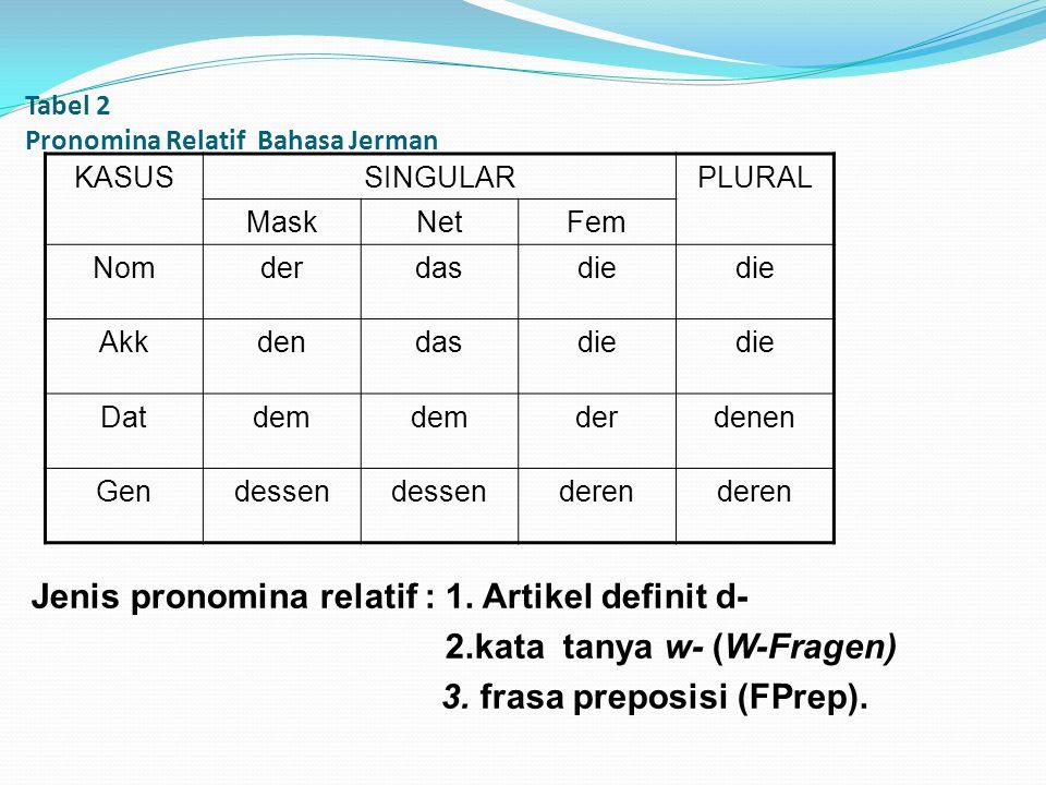 Tabel 2 Pronomina Relatif Bahasa Jerman KASUSSINGULARPLURAL MaskNetFem Nomderdasdie Akkdendasdie Datdem derdenen Gendessen deren Jenis pronomina relat