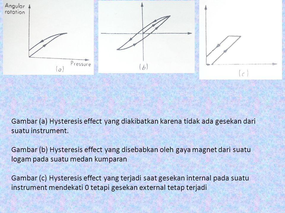 Gambar (a) Hysteresis effect yang diakibatkan karena tidak ada gesekan dari suatu instrument. Gambar (b) Hysteresis effect yang disebabkan oleh gaya m