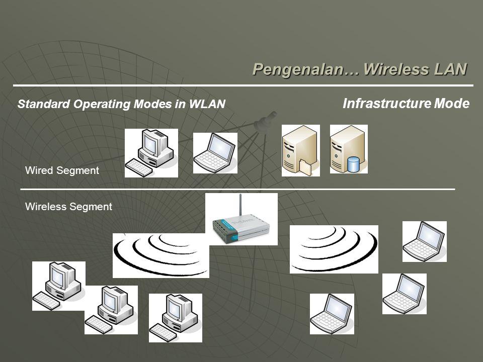 Pengenalan… Wireless LAN Standard Operating Modes in WLAN Infrastructure Mode Wired Segment Wireless Segment