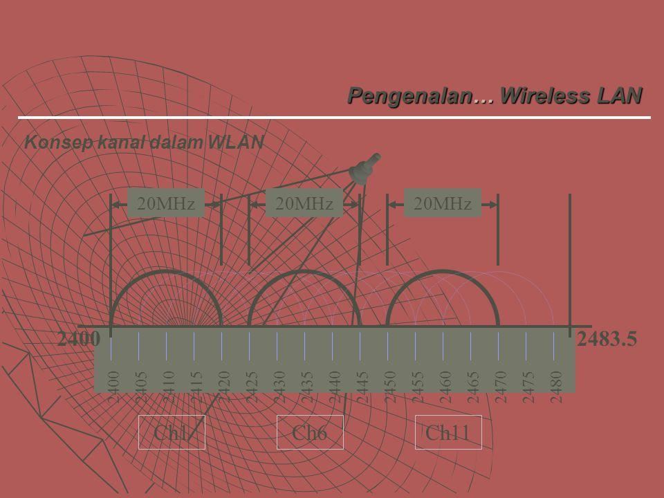 24002410242024302440245024602470248024052415242524352445245524652475 Ch11Ch6Ch1 24002483.5 20MHz Pengenalan… Wireless LAN Konsep kanal dalam WLAN