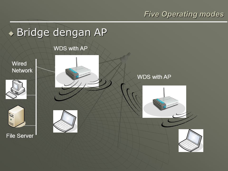 File Server Wired Network WDS with AP  Bridge dengan AP Five Operating modes