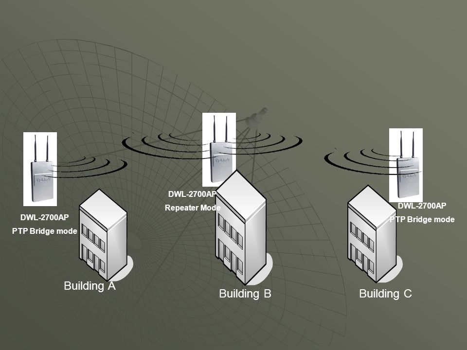 DWL-2700AP Repeater Mode DWL-2700AP PTP Bridge mode DWL-2700AP PTP Bridge mode Building A Building BBuilding C