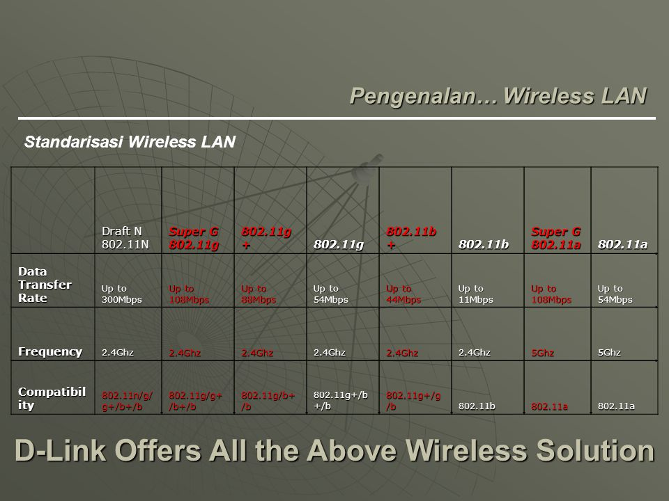 End-User Station Wireless Access Point Password : ****** Request Standar authenticates wireless LAN untuk end users agar dapat mengakses network.