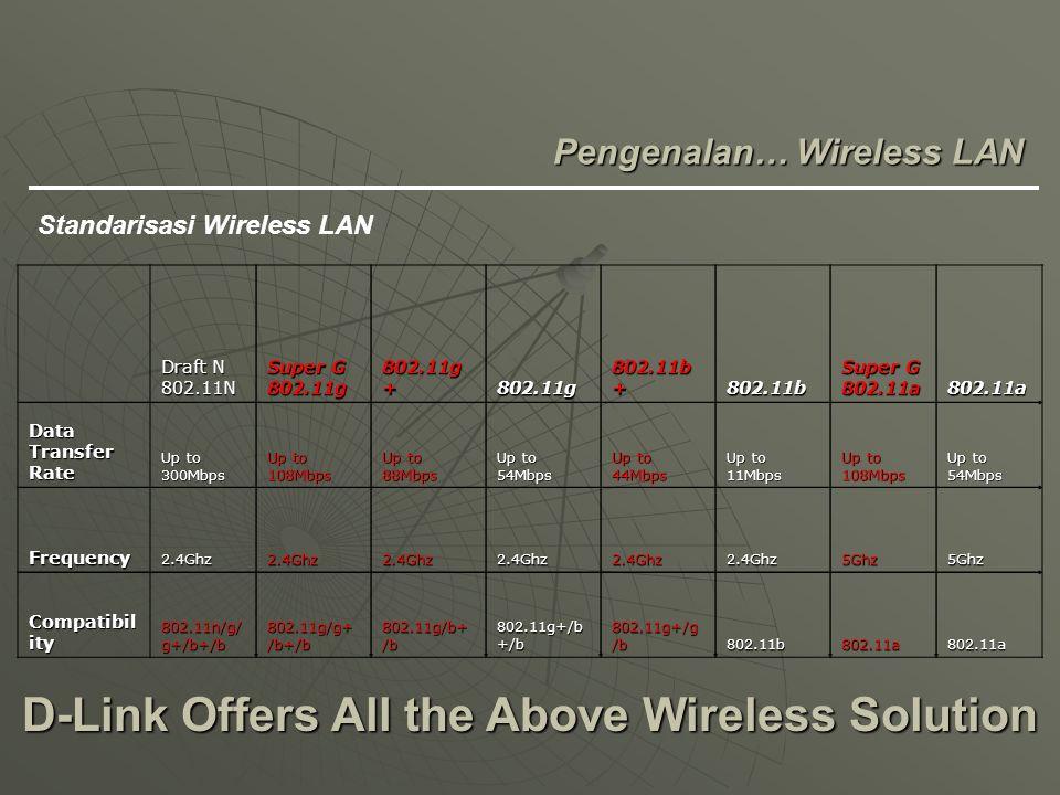 D-Link Offers All the Above Wireless Solution Pengenalan… Wireless LAN Standarisasi Wireless LAN Draft N 802.11N Super G 802.11g 802.11g + 802.11g 802