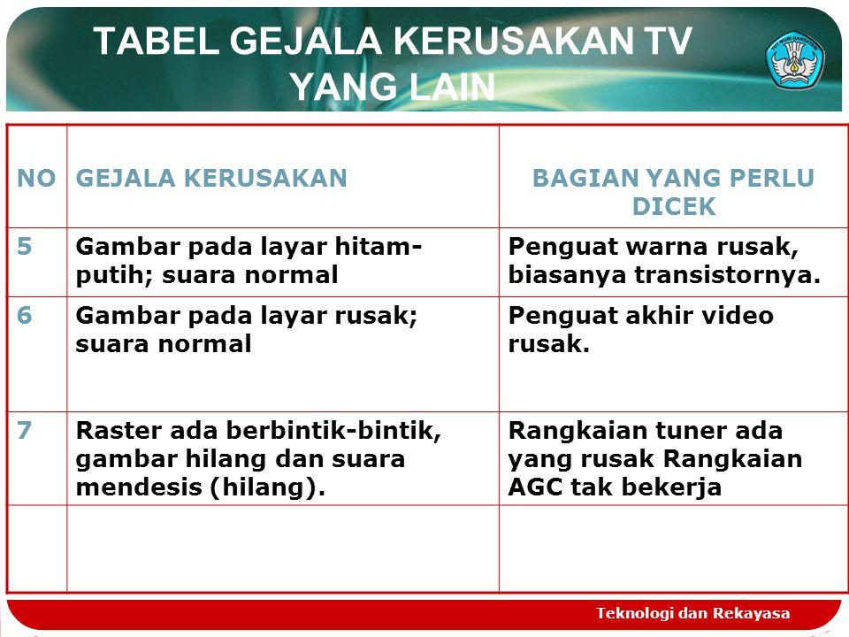 Teknologi dan Rekayasa TABEL GEJALA KERUSAKAN TV YANG LAIN NOGEJALA KERUSAKANBAGIAN YANG PERLU DICEK 5Gambar pada layar hitam- putih; suara normal Pen