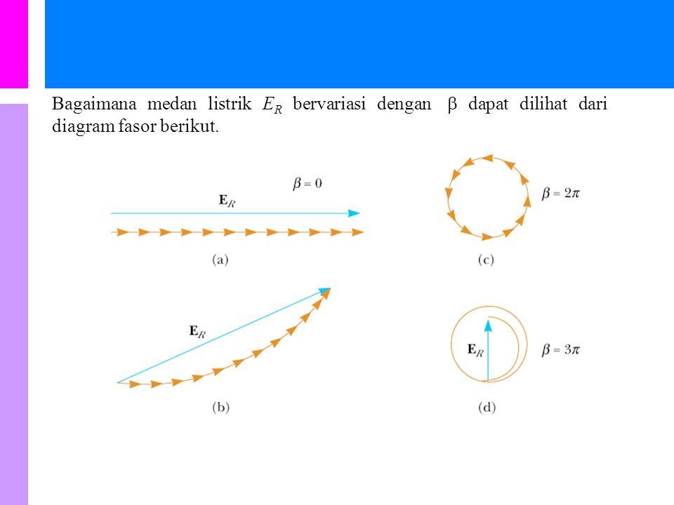Intensitas di P adalah I max adalah intensitas dari frinji terang pusat dimana  = 0 dan  = 0. atau Maksimum sekunder I 1 terletak antara minimum ke-
