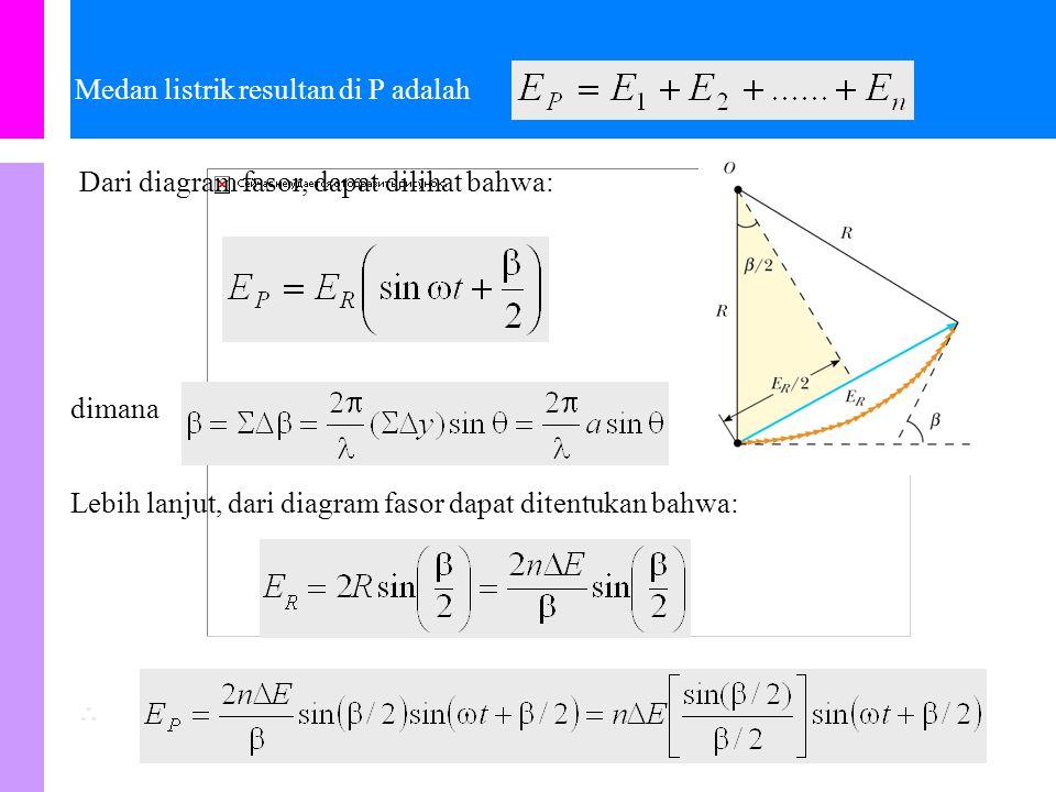 Distribusi intensitas Difraksi Fraunhofer celah tunggal Bayangkan bahwa celah dibagi ke dalam n zona kecil, masing-masing dengan lebar  y.