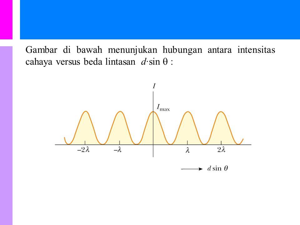 Untuk  kecil, dimana sin   tan  = y / L, Karena fasa  berhubungan dengan, d dan  oleh: diperoleh, Dengan I max adalah intensitas cahaya pada pus