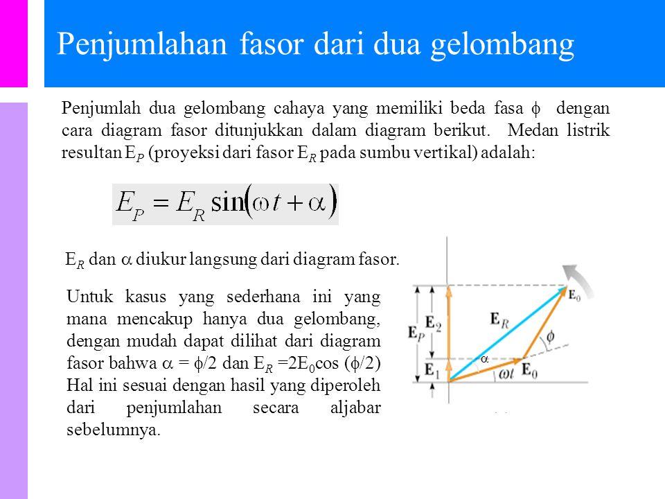 Diagram Fasor Penjumlahan gelombang cahaya yang memiliki beda fasa dapat dilakukan secara aljabar sebagaimana telah ditunjukkan dalam kasus interferensi celah ganda.