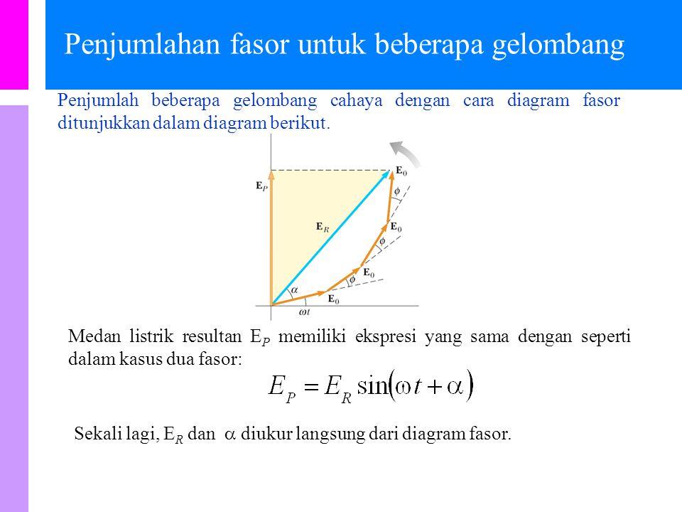 Penjumlahan fasor dari dua gelombang Penjumlah dua gelombang cahaya yang memiliki beda fasa  dengan cara diagram fasor ditunjukkan dalam diagram beri
