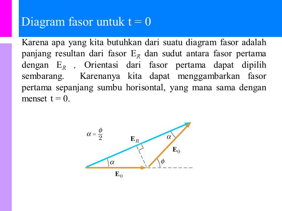 Penjumlahan fasor untuk beberapa gelombang Sekali lagi, E R dan  diukur langsung dari diagram fasor.