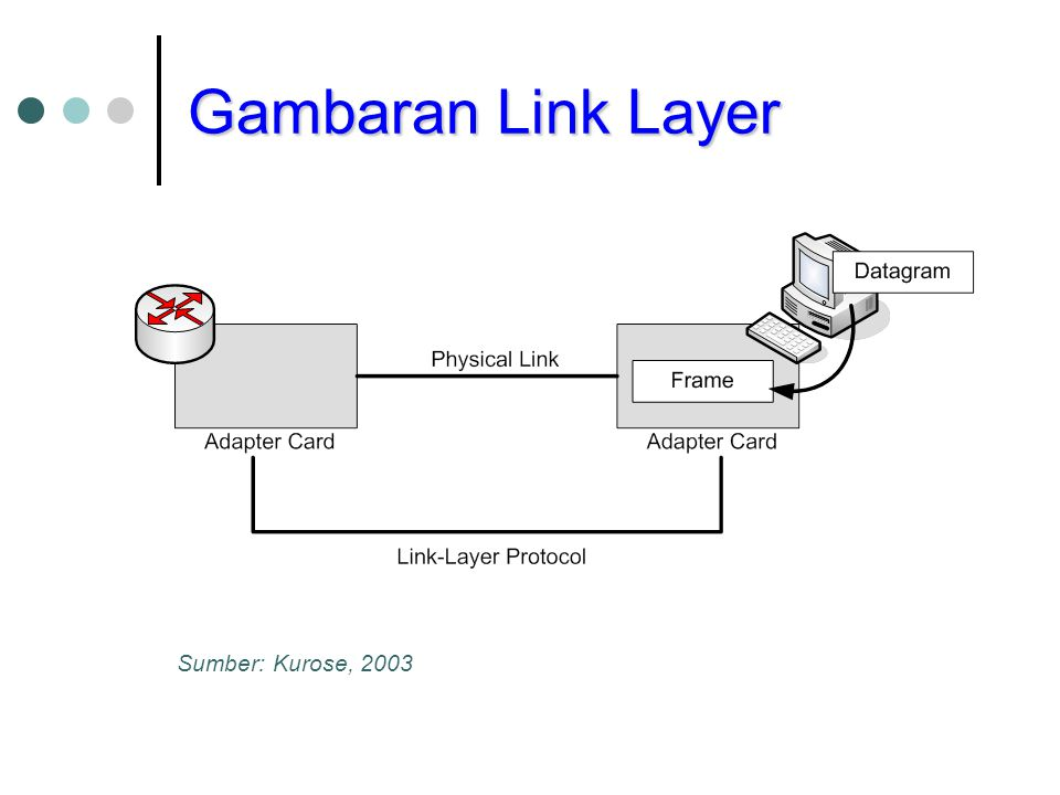 Gambaran Link Layer Sumber: Kurose, 2003