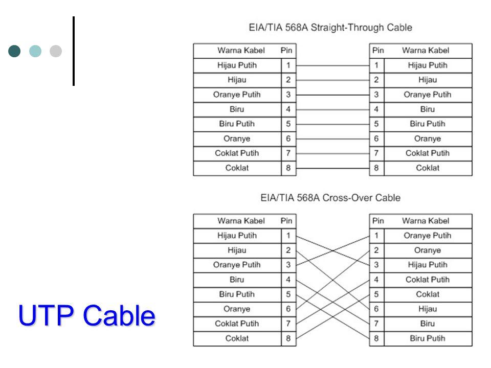 Standarisasi Ethernet 100Base-FX dan 100Base-SX Menggunakan optical fiber.