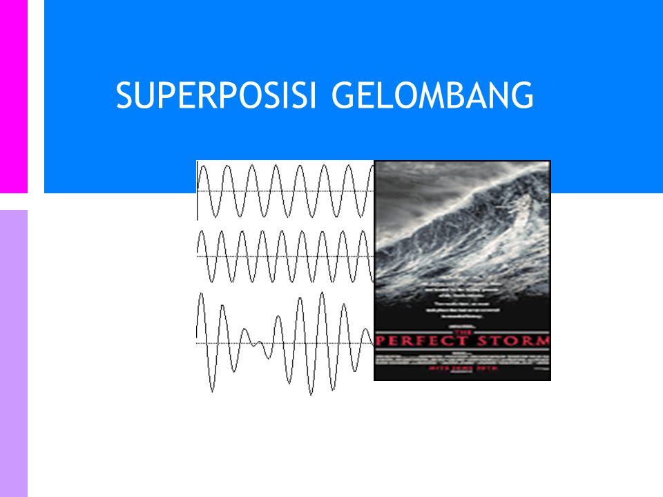 Topik Kuliah ini Prinsip superposisi gelombang mekanik Refleksi dan Transmisi gelombang Gelombang berdiri