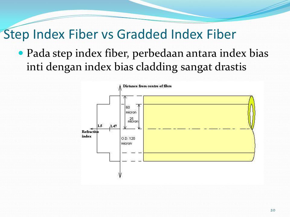 20 Step Index Fiber vs Gradded Index Fiber Pada step index fiber, perbedaan antara index bias inti dengan index bias cladding sangat drastis