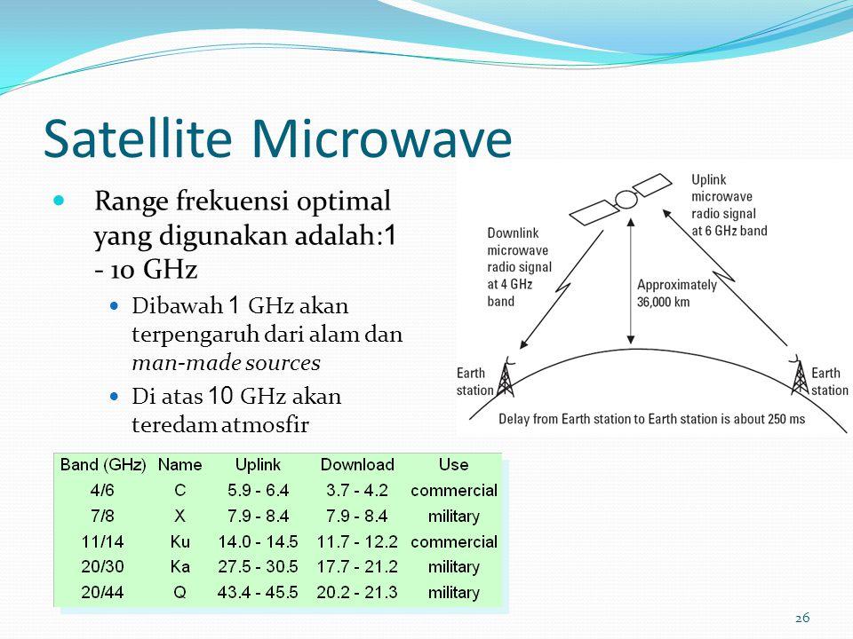 26 Satellite Microwave Range frekuensi optimal yang digunakan adalah:1 - 10 GHz Dibawah 1 GHz akan terpengaruh dari alam dan man-made sources Di atas 10 GHz akan teredam atmosfir
