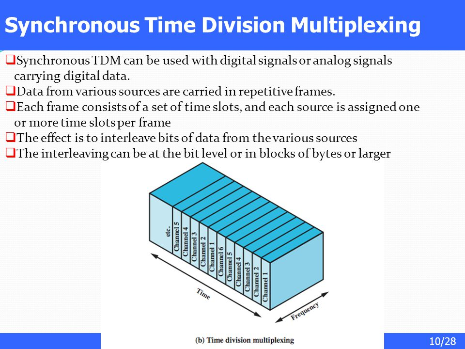 10/28 Synchronous Time Division Multiplexing  Synchronous TDM can be used with digital signals or analog signals carrying digital data.  Data from v