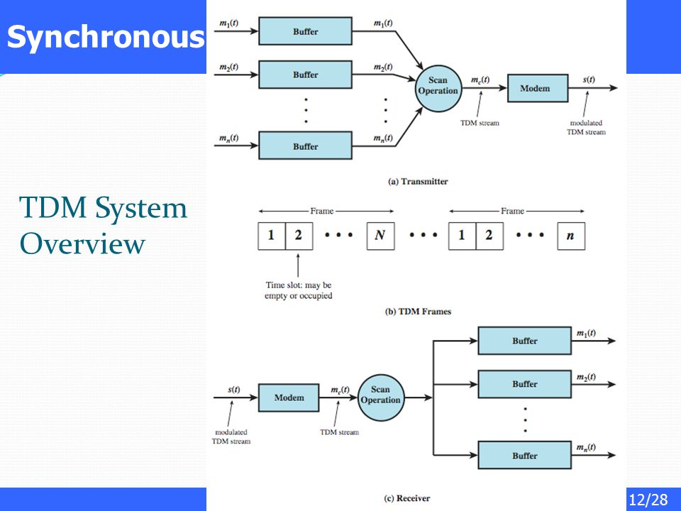 12/28 Synchronous TDM System TDM System Overview