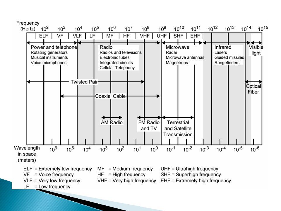  Digunakan untuk distribusi cable TV, transmisi telpon jarak jauh, LAN  Panjang kabel maksimum: 200m (disarankan 180m) untuk thin-coaxial dan 500m untuk thick-coaxial  Mempunyai pelindung  Gangguan : atenuasi, derau suhu