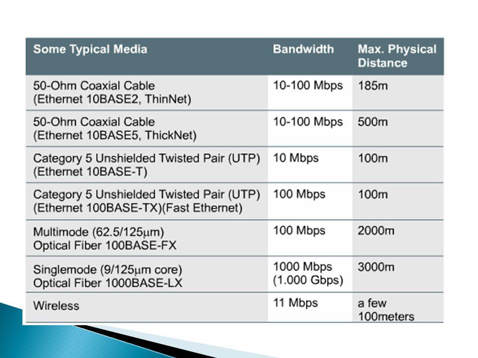 Media transmisi Secara garis besar ada dua kategori media transmisi, yakni : a.