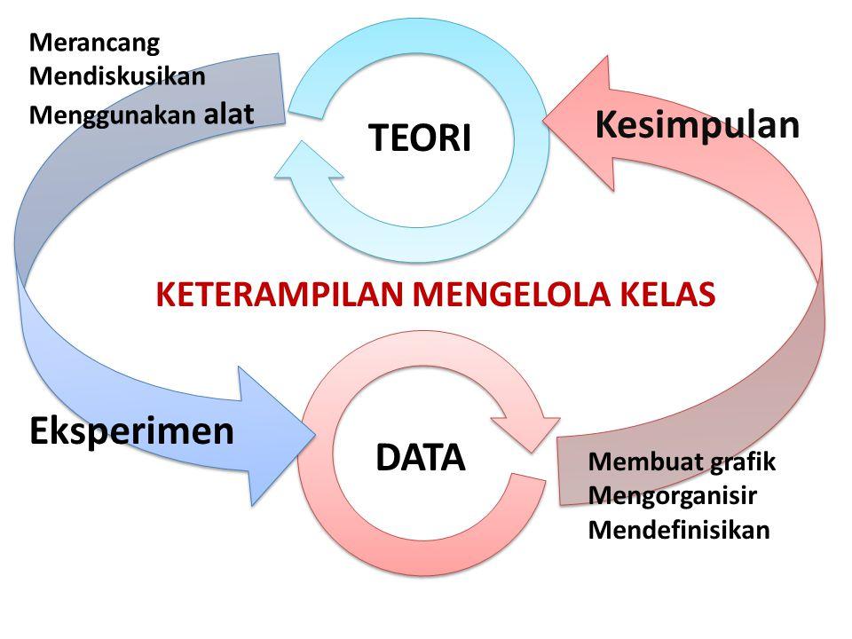 Kesimpulan Eksperimen TEORI DATA KETERAMPILAN MENGELOLA KELAS Merancang Mendiskusikan Menggunakan alat Membuat grafik Mengorganisir Mendefinisikan