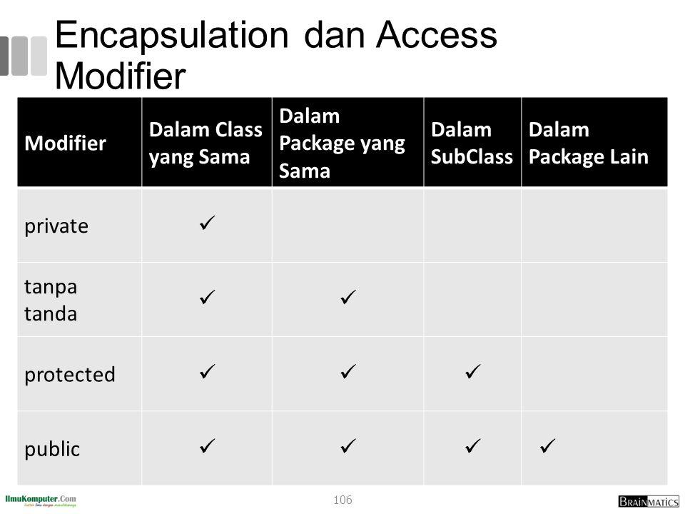 Encapsulation dan Access Modifier Modifier Dalam Class yang Sama Dalam Package yang Sama Dalam SubClass Dalam Package Lain private tanpa tanda protected public 106
