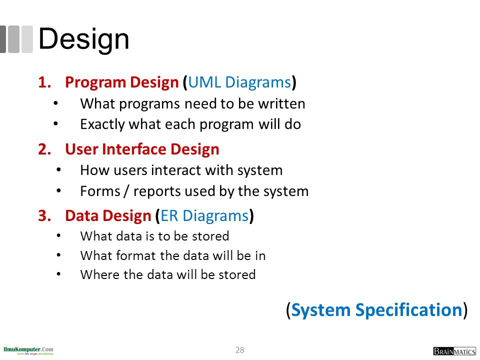 Design 1.Program Design (UML Diagrams) What programs need to be written Exactly what each program will do 2.User Interface Design How users interact w