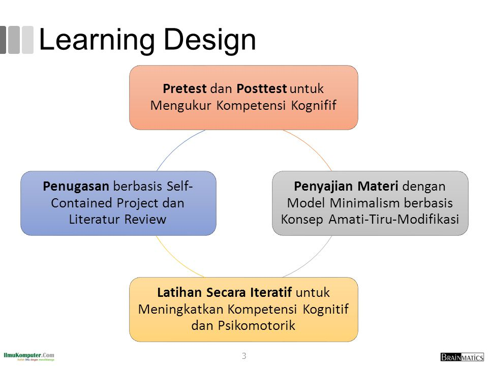 Learning Design Pretest dan Posttest untuk Mengukur Kompetensi Kognifif Penyajian Materi dengan Model Minimalism berbasis Konsep Amati-Tiru-Modifikasi Latihan Secara Iteratif untuk Meningkatkan Kompetensi Kognitif dan Psikomotorik Penugasan berbasis Self- Contained Project dan Literatur Review 3