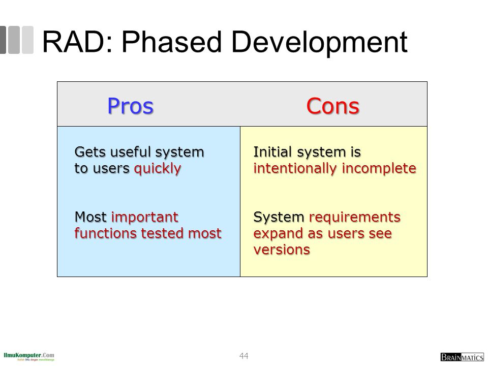 RAD: Phased Development ProsCons Gets useful system to users quickly Most important functions tested most Initial system is intentionally incomplete System requirements expand as users see versions 44