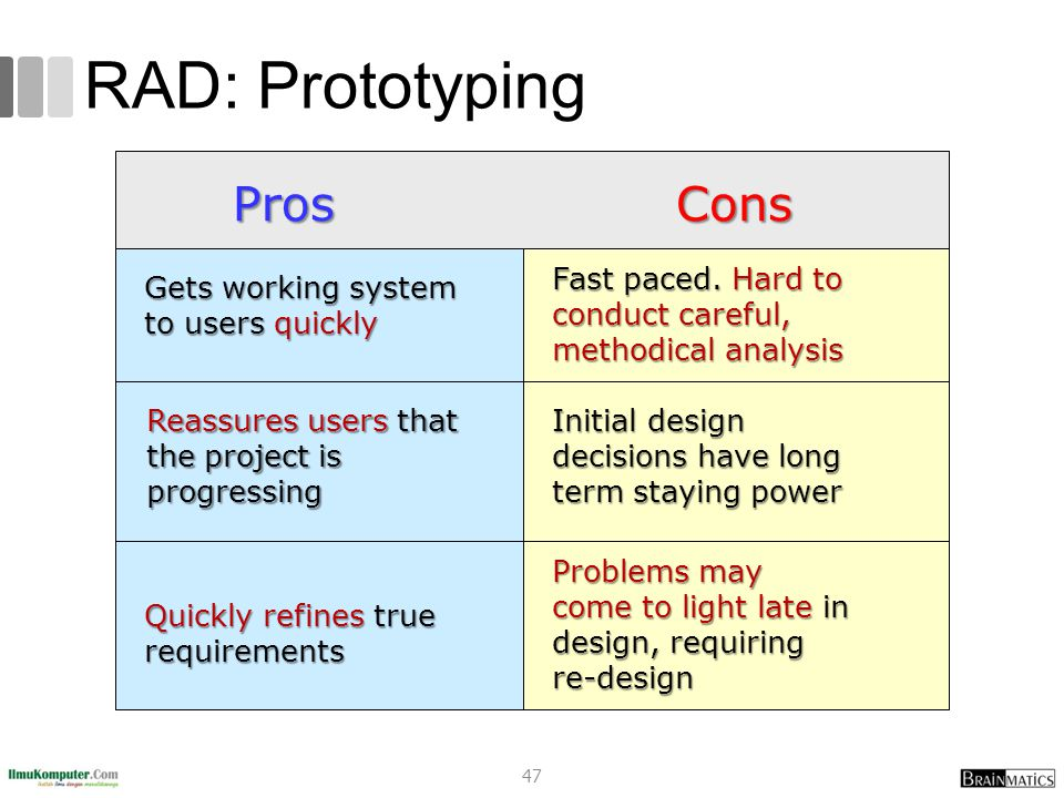 RAD: Prototyping ProsCons Gets working system to users quickly Fast paced.